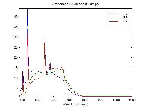 Broadband fluorescent lamp spectra (CIE 2004)