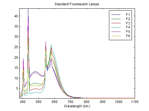 Halophosphate fluorescent lamp spectra (CIE 2004)
