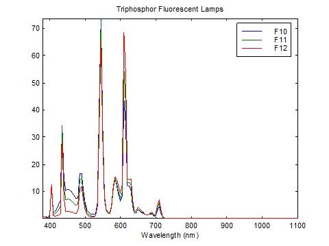 Triphosphor fluorescent lamp spectra (CIE 2004)