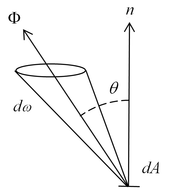 In Search of Luminance - FIG 2