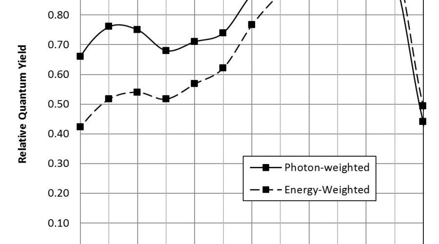 Photometry and Photosynthesis
