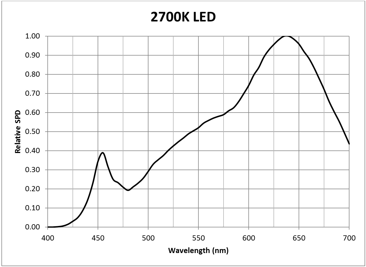 Photosynthesis - 2700K LED