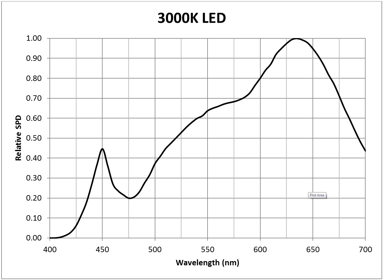 Photosynthesis - 3000K LED