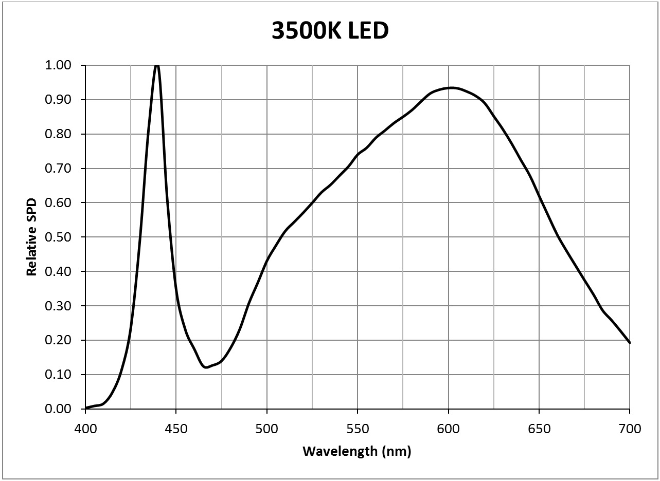 Photosynthesis - 3500K LED