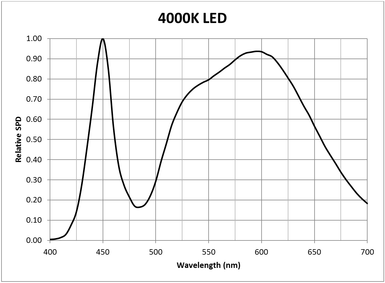 Photosynthesis - 4000K LED