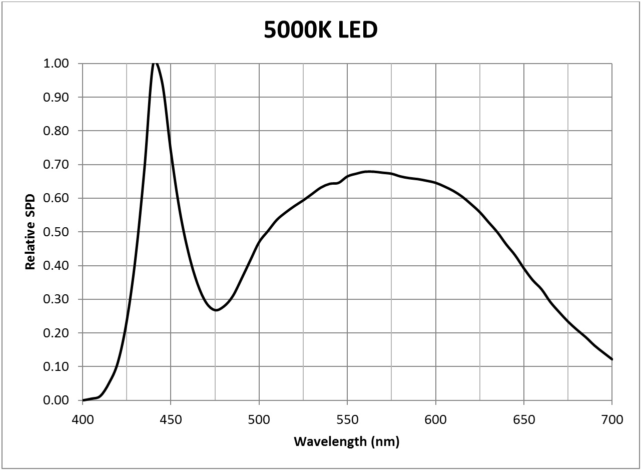 Photosynthesis - 5000K LED