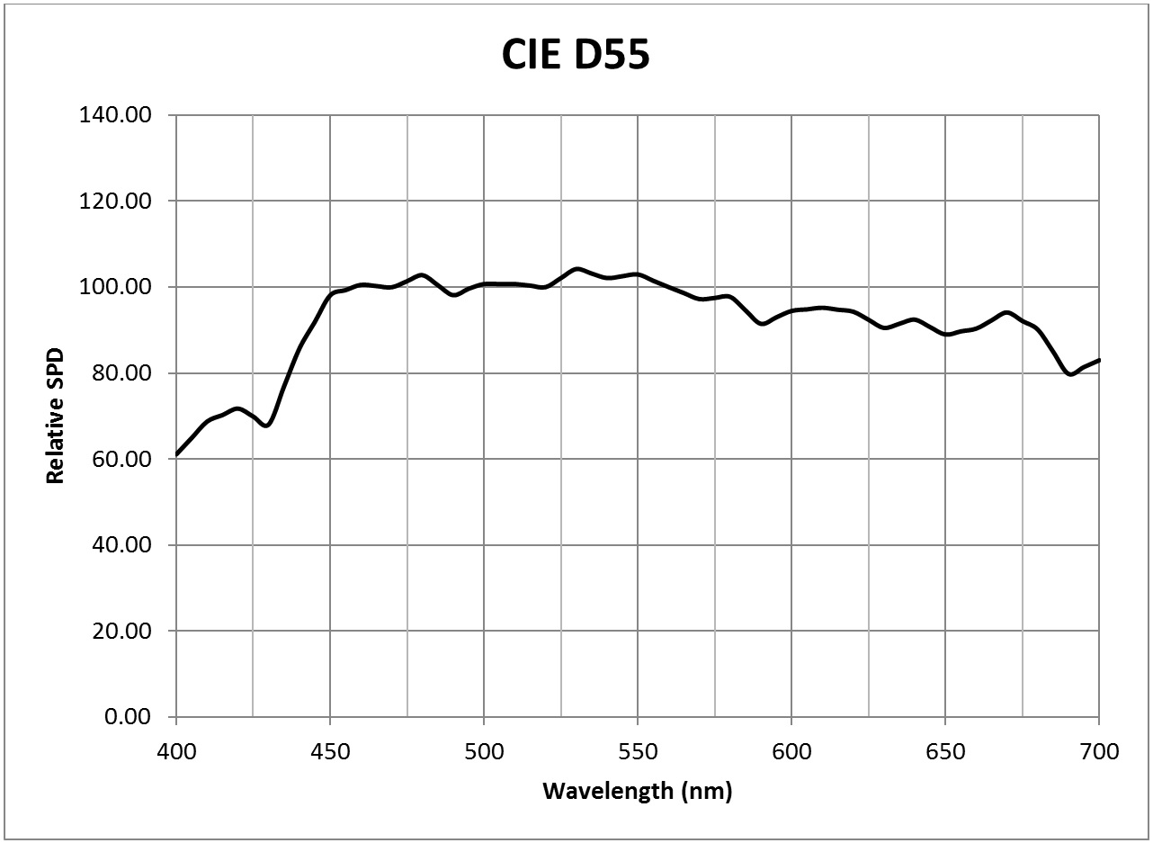 Photosynthesis - CIE D55 SPD