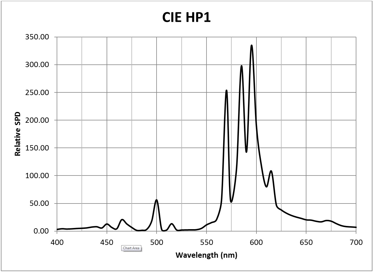 Photosynthesis - CIE HP1 SPD