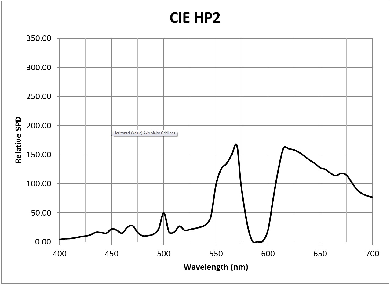 Photosynthesis - CIE HP2 SPD