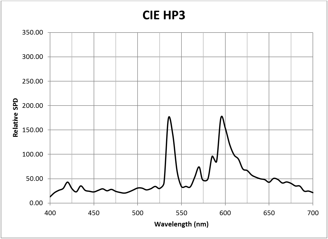 Photosynthesis - CIE HP3 SPD