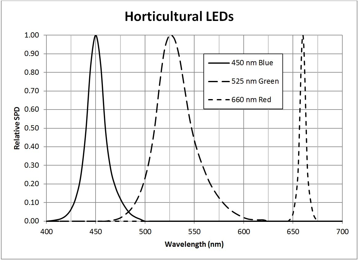 Photosynthesis - Horticultural LEDs