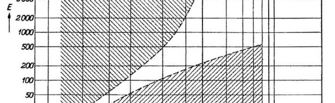 The Kruithof Curve