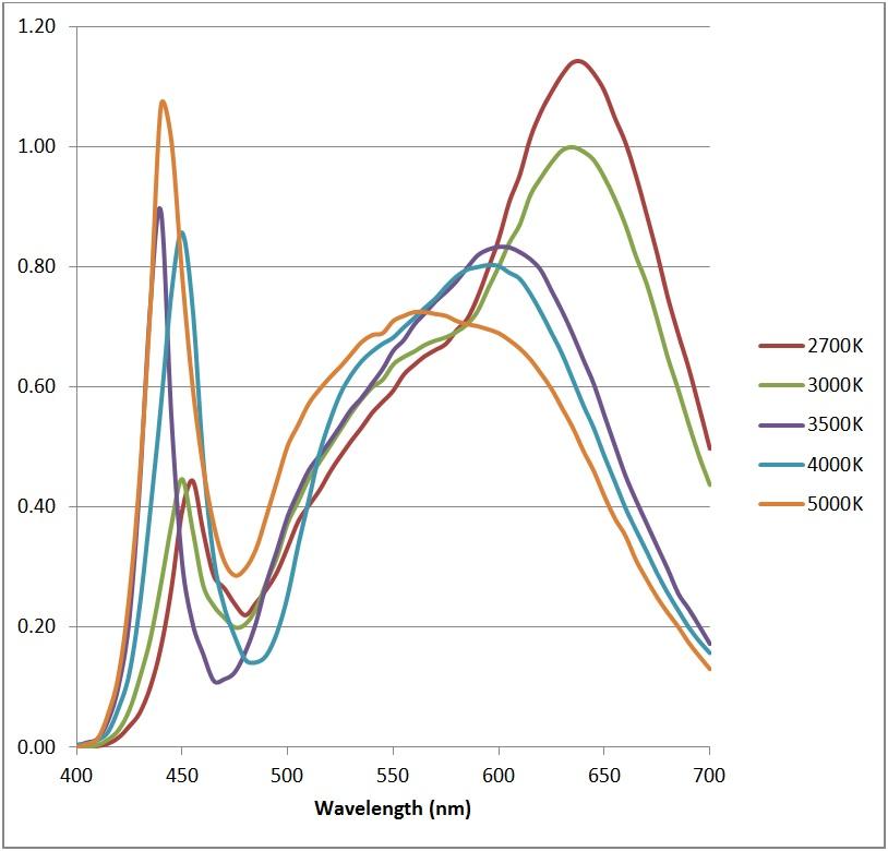 Color Temperature -FIG. 7
