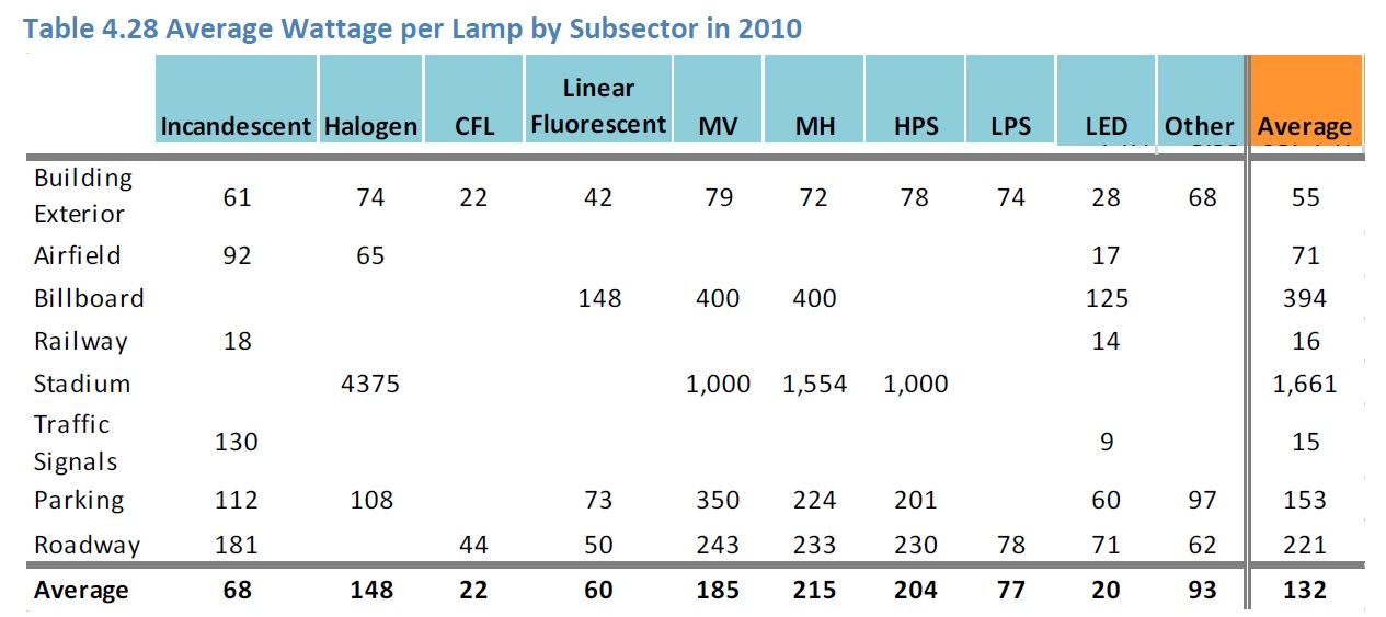 Mobile Light Pollution - FIG. 2B - DOE Table 4.28