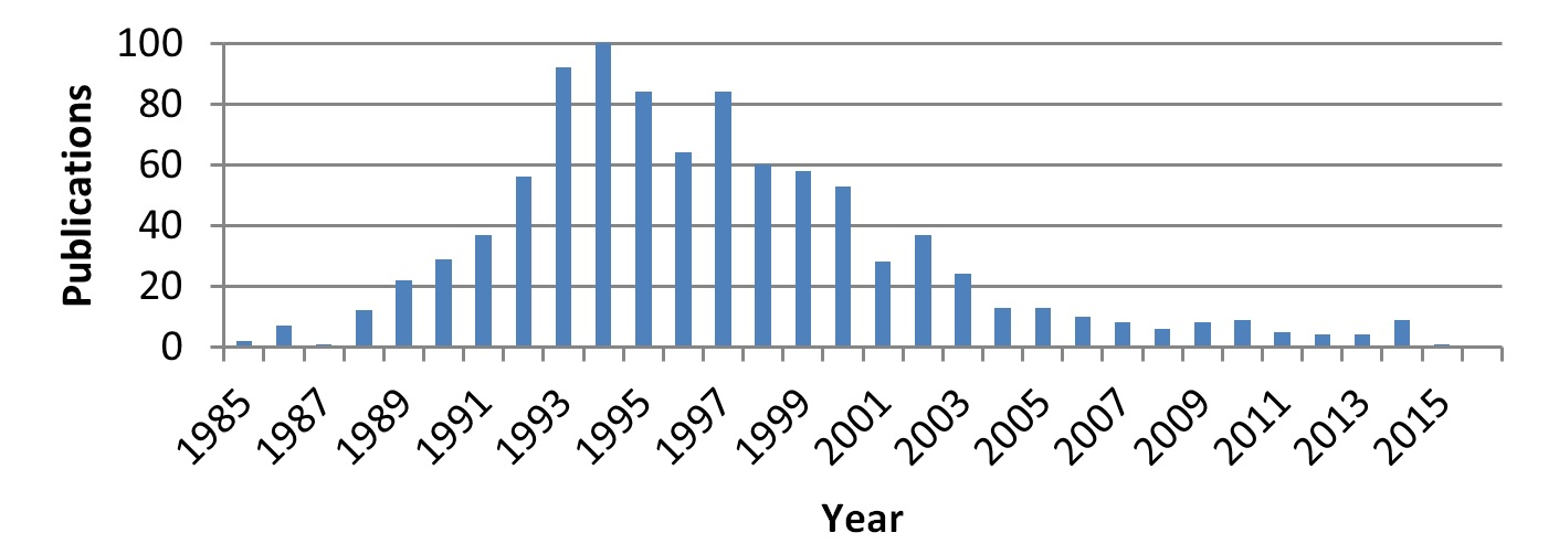 Fig. 23 – Radiosity papers publication frequency.