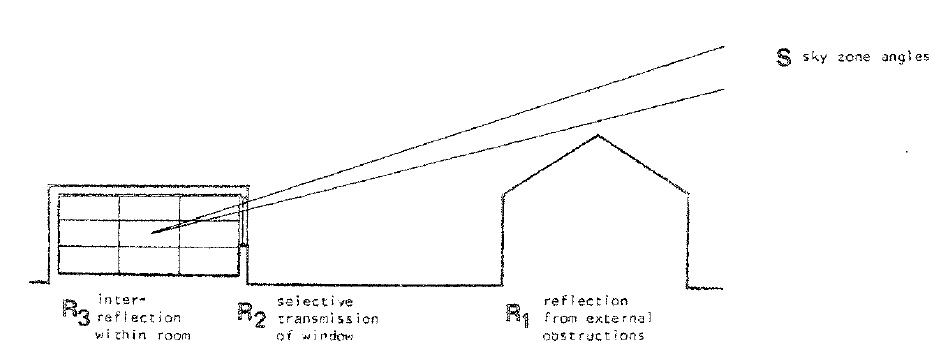 FIG. 5 – Daylight coefficients and sky patches. (Source: Tregenza et al. 1983)
