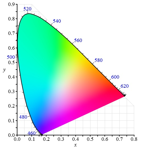 FIG. 3 – CIE 1931 xy chromaticity diagram. (Source: Wikipedia)