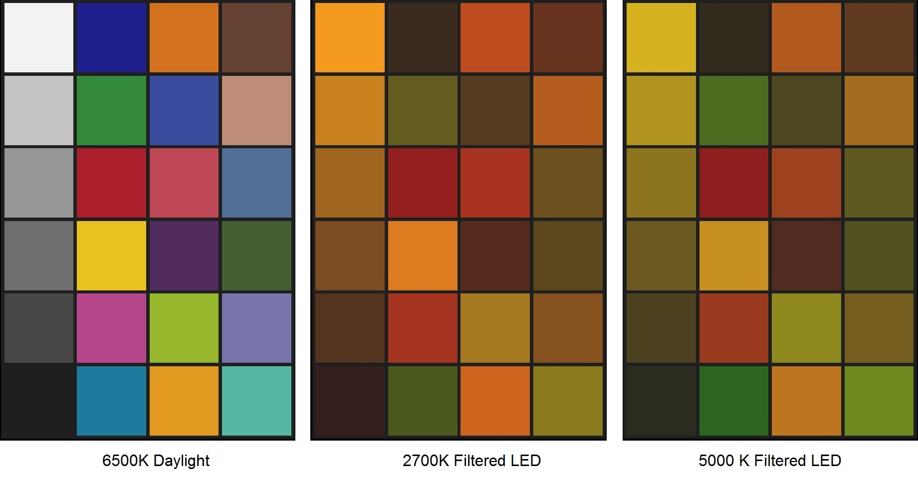 FIG. 5 – Filtered LED color shifts from 6500K daylight.