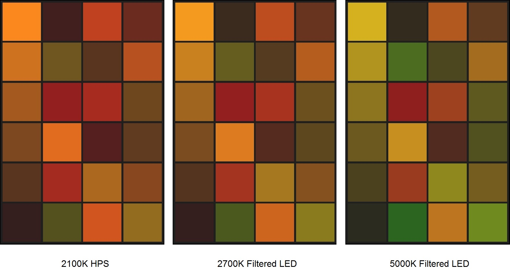 FIG. 7 – Filtered LED color shifts from 2100K daylight.