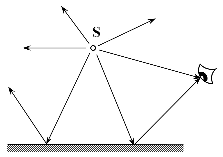 FIG. 1 - Photons emitted by light source S