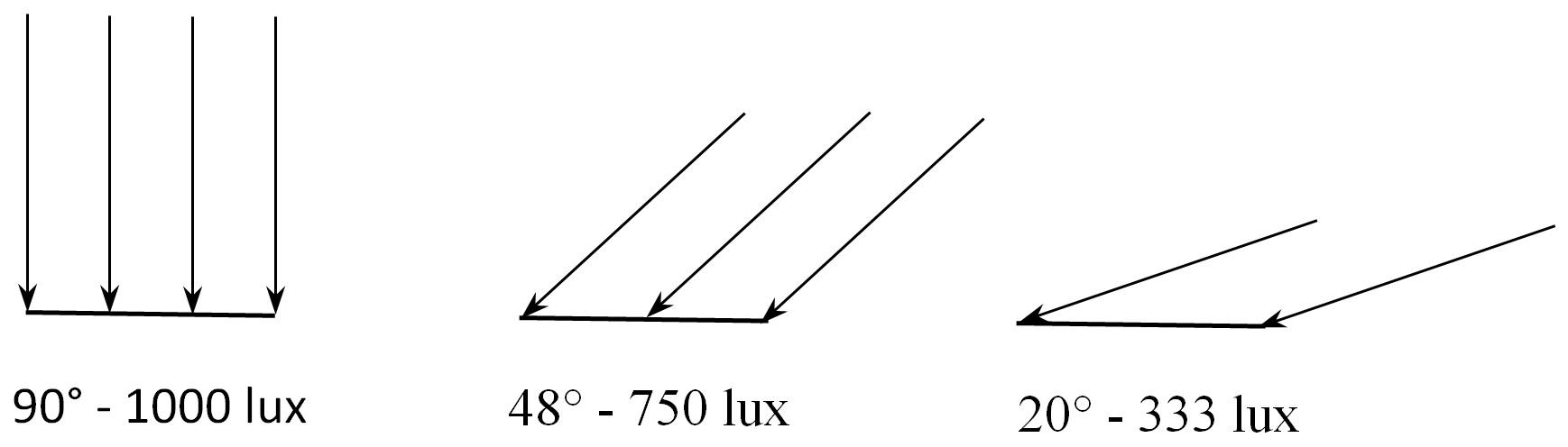 FIG. 5 – Illuminance of surface depends on angle of illumination