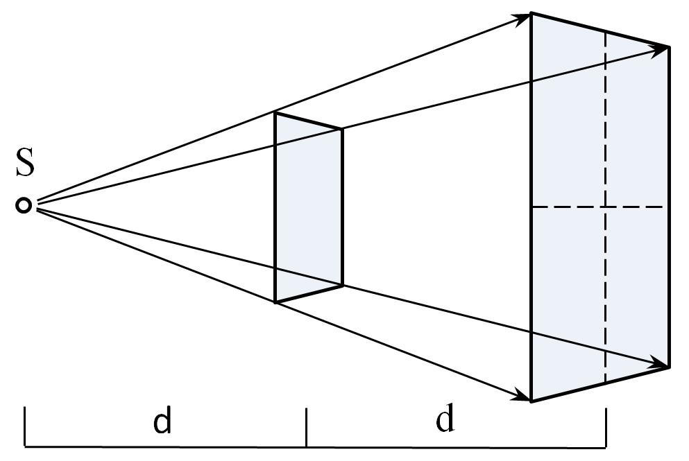 FIG. 7 – Inverse Square Law