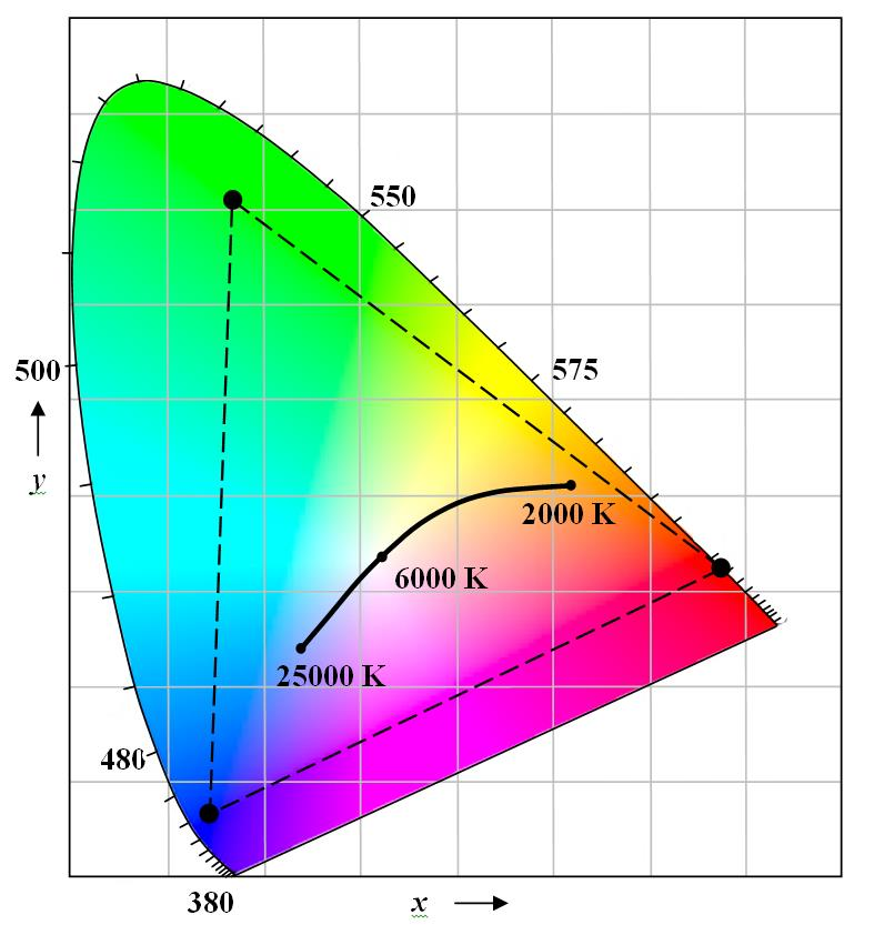 FIG. 4 – Typical RGB LED module color gamut.