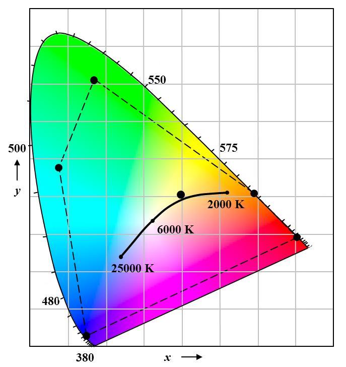 FIG. 5 – Six-color LED module color gamut.