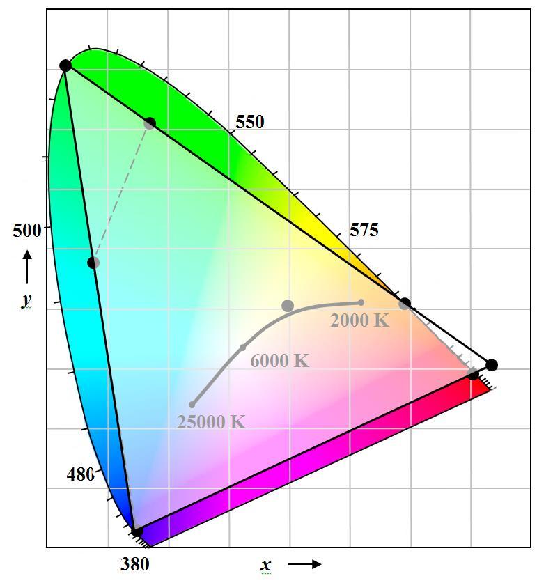 FIG. 9 – Virtual RGB LED module color gamut.
