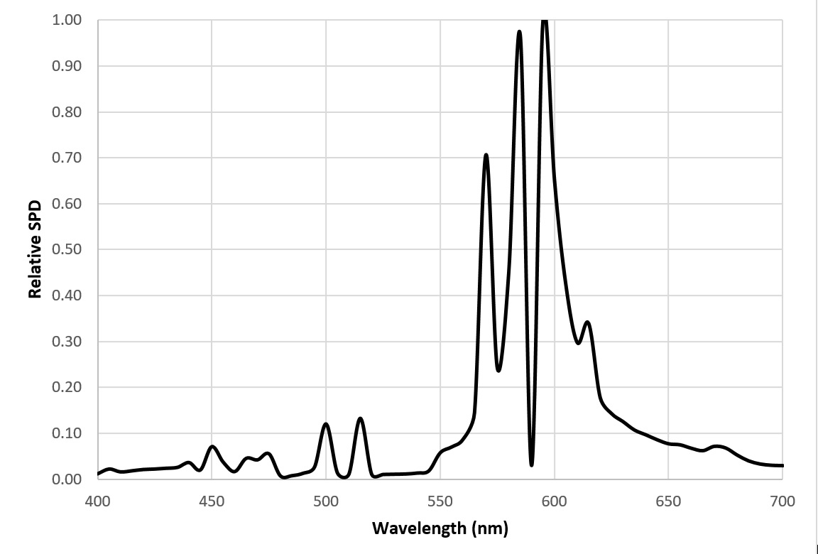FIG. 6 – 2100K high-pressure sodium lamp spectral power distribution.